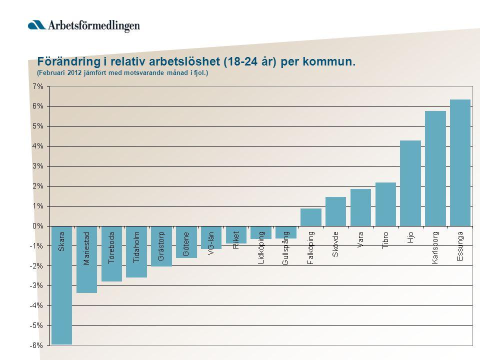 Förändring i relativ arbetslöshet (18-24 år) per kommun. (Februari 2012 jämfört med motsvarande månad i fjol.)