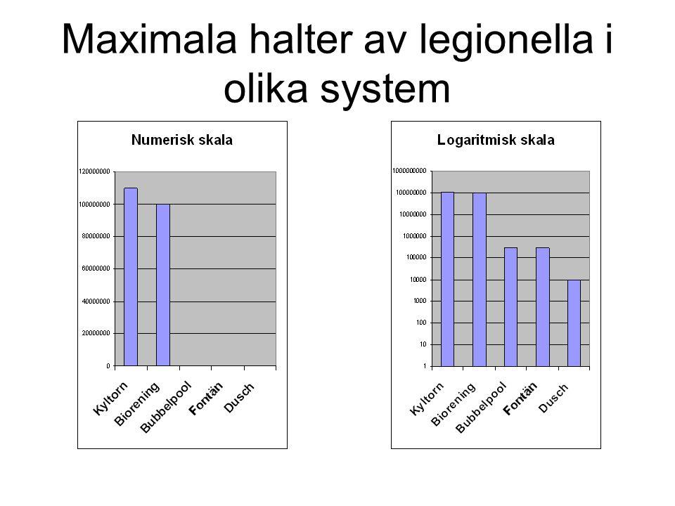 Legionella förekomst (F) och tillväxt (T) Sötvatten (F) ej i havsvatten Tappvarmvatten (T) Tappkallvatten (T) Kyltorn, kylvattenbassänger (T) Bubbelpo