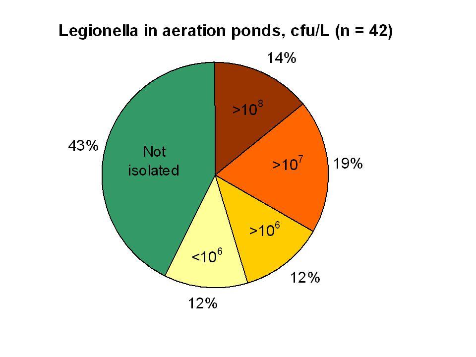 Provpunkter Antal prov med Legionella Kyltorn 3 / 12 (25%) Luftningsbassäng24 / 43 (56%) Bioslam21 / 39 (55%) Alla pappersbruk28 / 43 (65%) Resultat