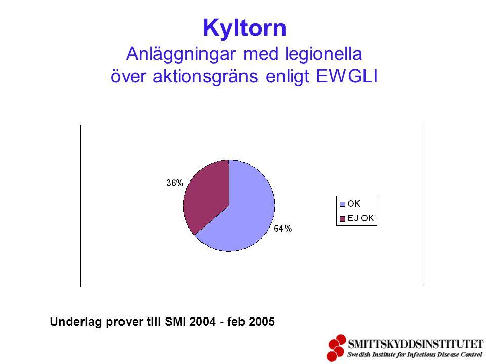 …… och svar !!!!! Kontroll av legionellatillväxt är möjlig och nödvändig i vissa vattensystem