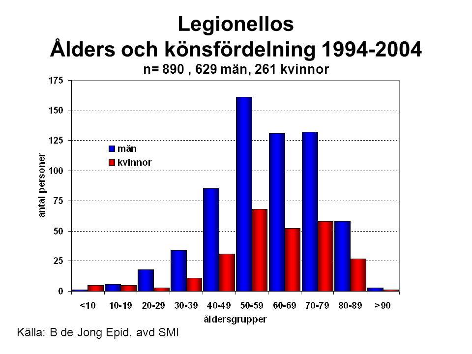 Källa: Epid avd, SMI Legionellos Smittvägar 1996-2004