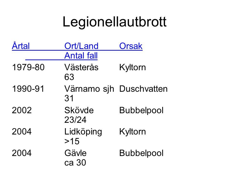 Familjen Legionellaceae 48 arter varav 18 har associerats med sjd L. erythra sg 1-2 L. anisa L. longbeachae sg 1-2 L. bozemanii sg 1-2 L. pneumophila