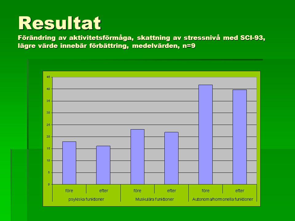 Resultat Förändring av aktivitetsförmåga, skattning av stressnivå med SCI-93, lägre värde innebär förbättring, medelvärden, n=9