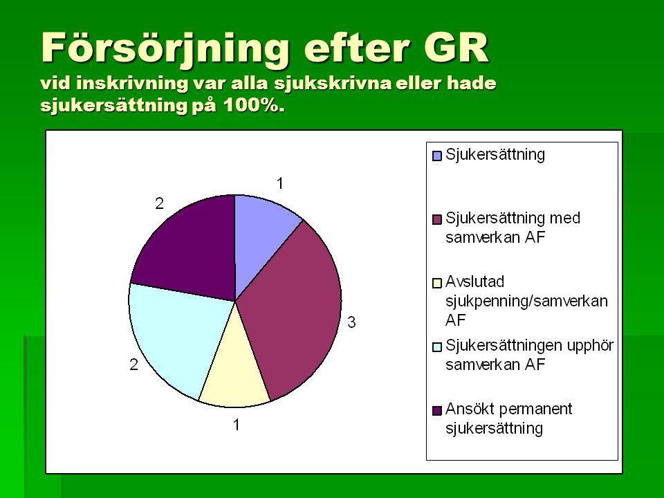 Försörjning efter GR vid inskrivning var alla sjukskrivna eller hade sjukersättning på 100%.