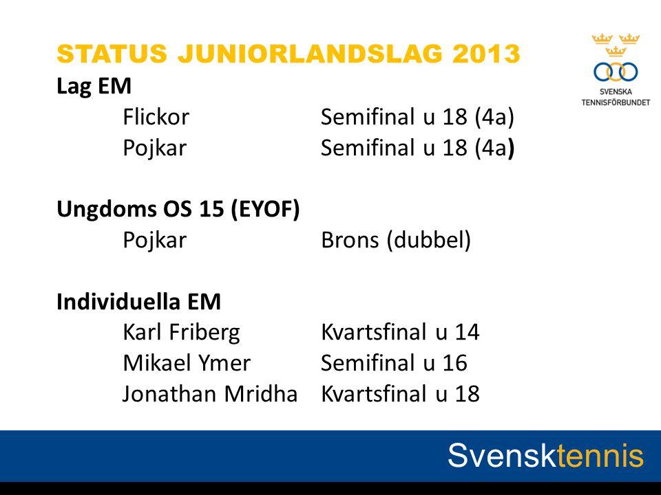 STATUS JUNIORLANDSLAG 2013 Lag EM Flickor Semifinal u 18 (4a) PojkarSemifinal u 18 (4a) Ungdoms OS 15 (EYOF) PojkarBrons (dubbel) Individuella EM Karl