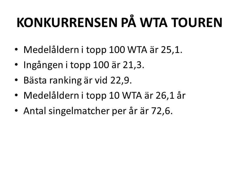 KONKURRENSEN PÅ WTA TOUREN Medelåldern i topp 100 WTA är 25,1. Ingången i topp 100 är 21,3. Bästa ranking är vid 22,9. Medelåldern i topp 10 WTA är 26
