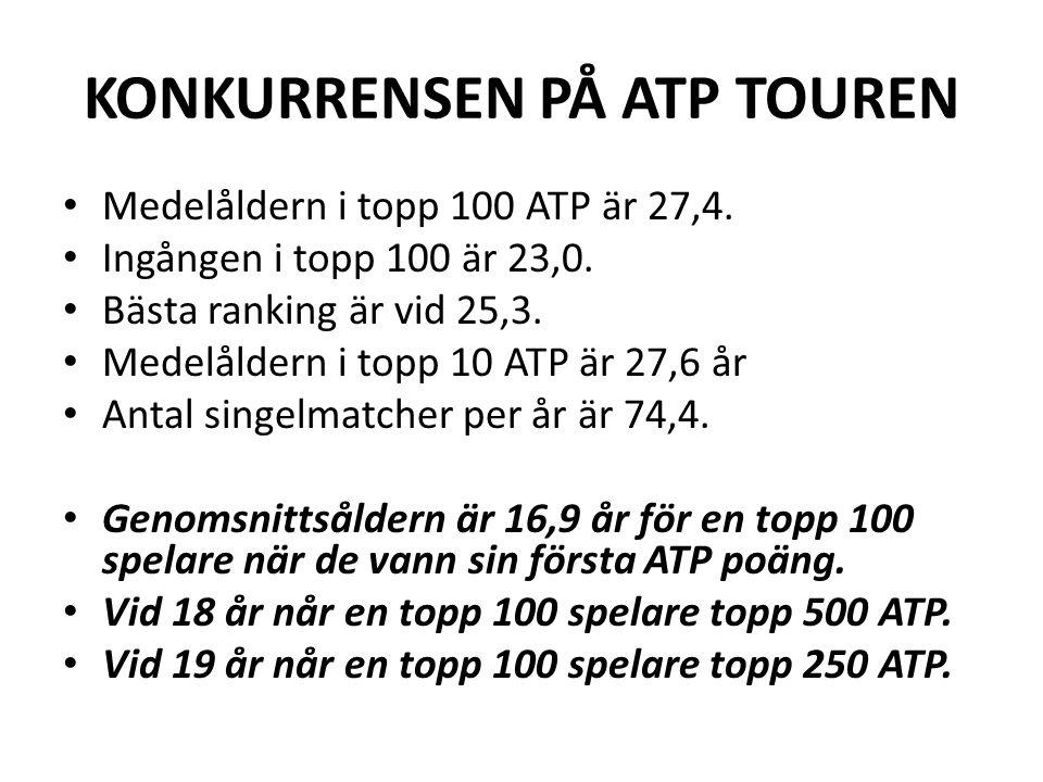 KONKURRENSEN PÅ ATP TOUREN Medelåldern i topp 100 ATP är 27,4. Ingången i topp 100 är 23,0. Bästa ranking är vid 25,3. Medelåldern i topp 10 ATP är 27