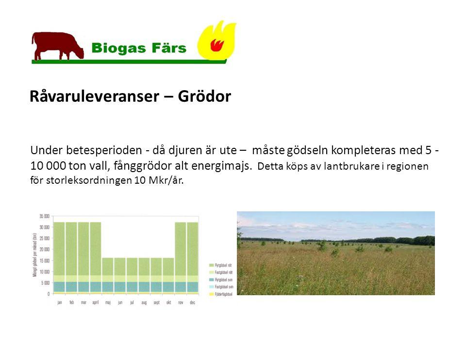 Råvaruleveranser – Grödor Under betesperioden - då djuren är ute – måste gödseln kompleteras med 5 - 10 000 ton vall, fånggrödor alt energimajs.