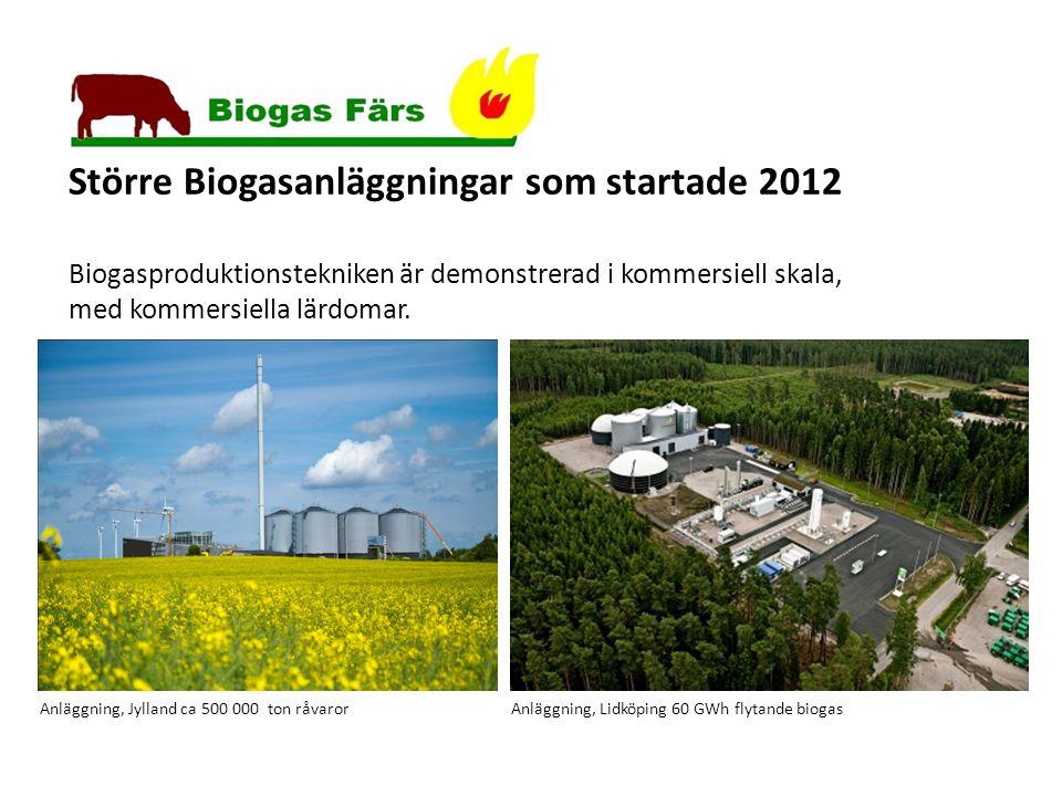 Större Biogasanläggningar som startade 2012 Biogasproduktionstekniken är demonstrerad i kommersiell skala, med kommersiella lärdomar.