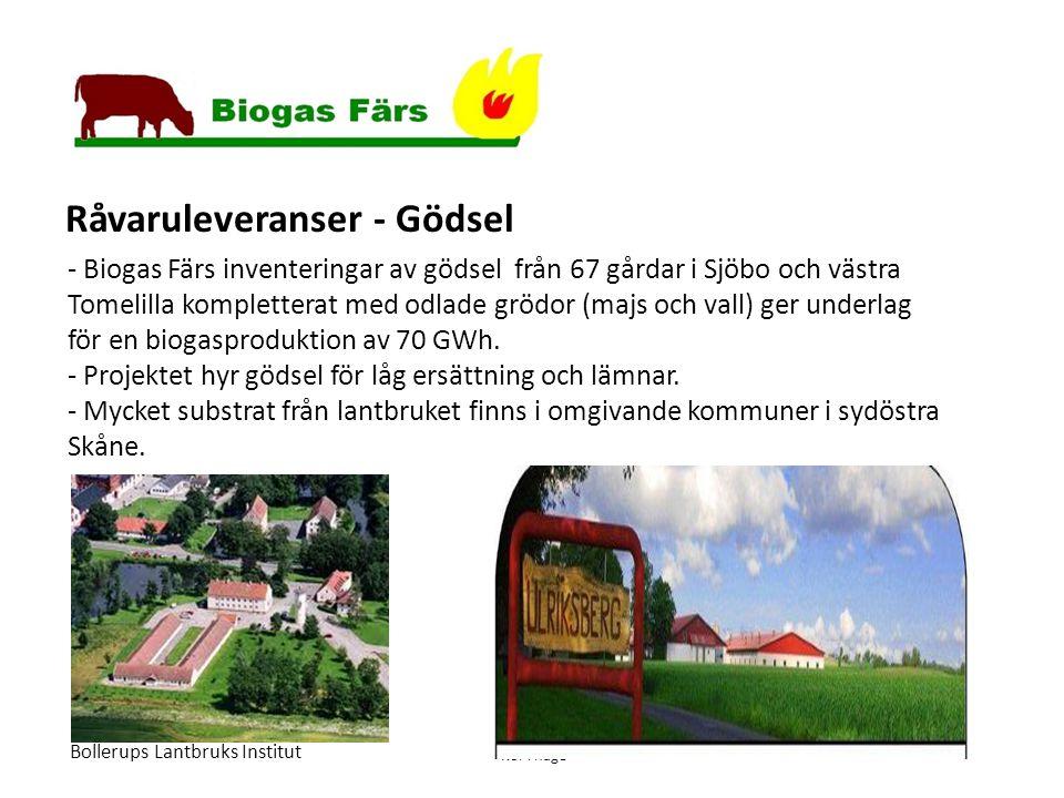 - Biogas Färs inventeringar av gödsel från 67 gårdar i Sjöbo och västra Tomelilla kompletterat med odlade grödor (majs och vall) ger underlag för en biogasproduktion av 70 GWh.
