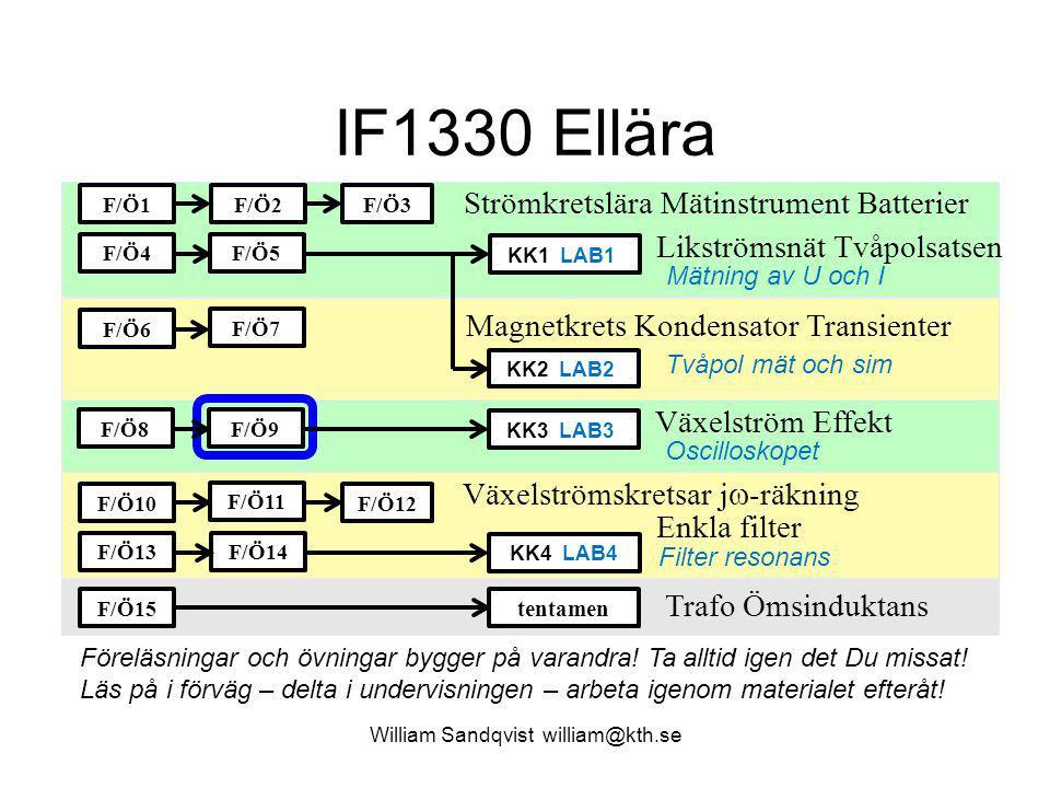 William Sandqvist william@kth.se Växelströmseffekt, momentanvärde i R Resistor:  = 0 Spänning och ström är i fas, effekten varierar med dubbla frekvens- en.