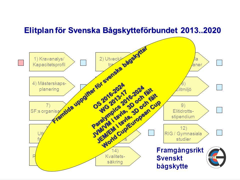 Elitplan för Svenska Bågskytteförbundet 2013..2020 11) Tränar- kompetens 9) Elitidrotts- stipendium 12) RIG / Gymnasiala studier 14) Kvalitets- säkrin