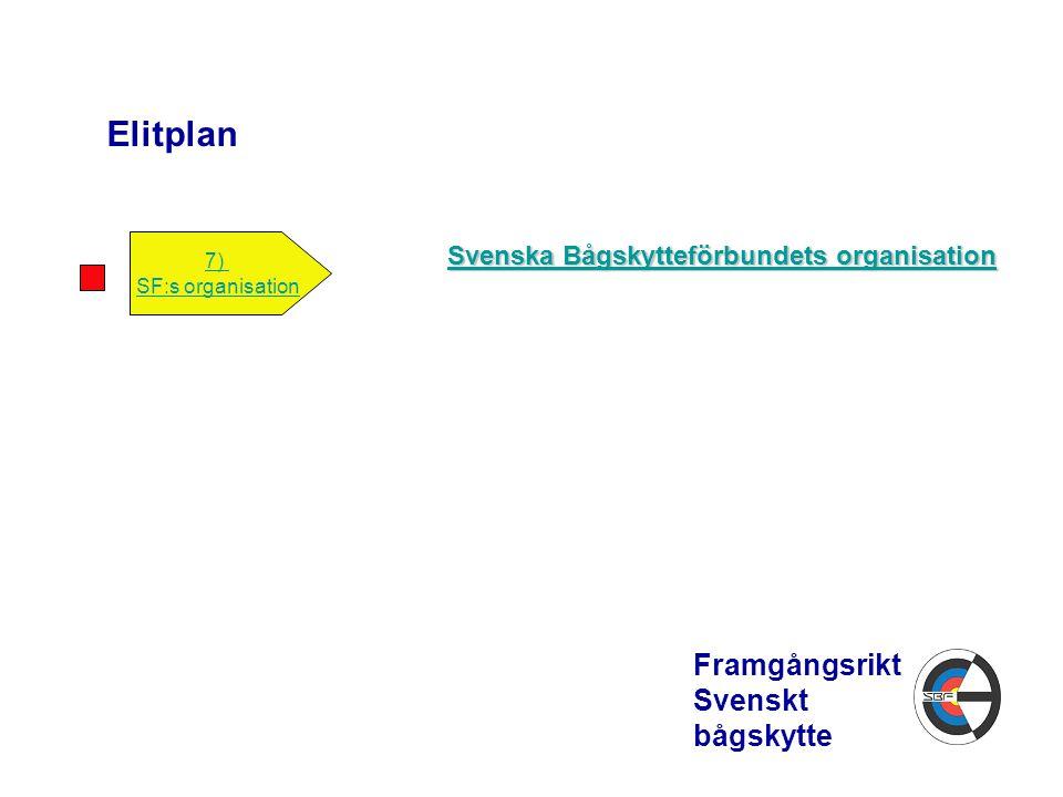 Elitplan Framgångsrikt Svenskt bågskytte 7) SF:s organisation Svenska Bågskytteförbundets organisation Svenska Bågskytteförbundets organisation