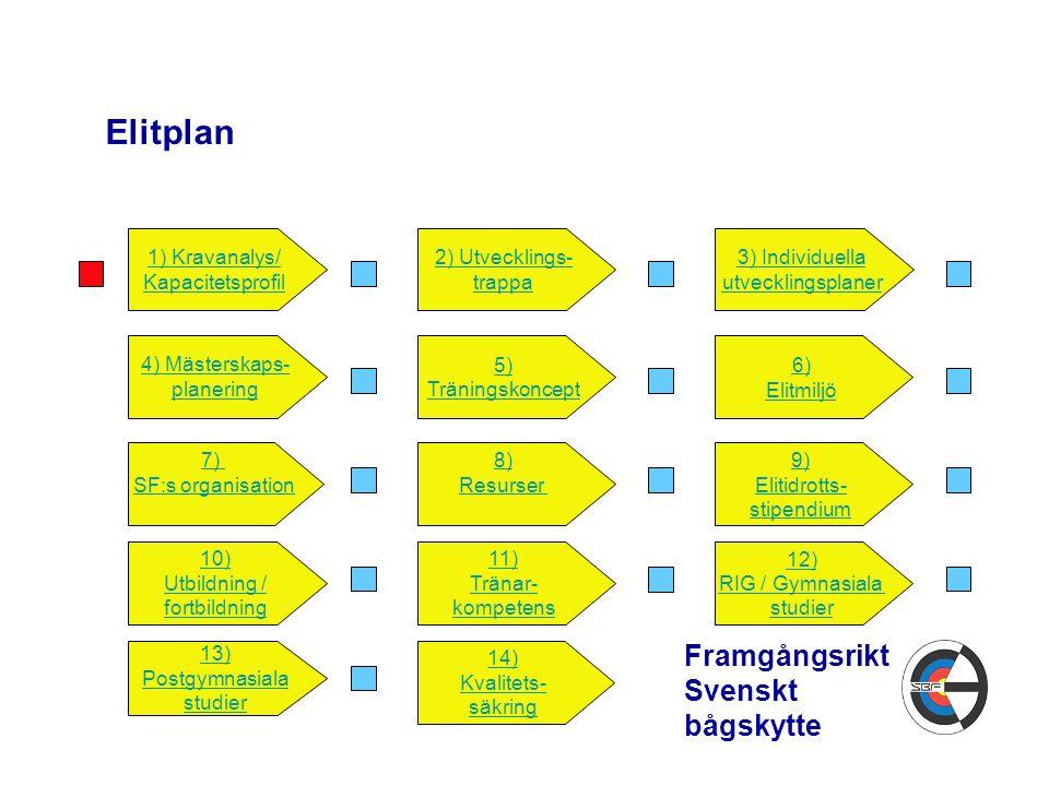 Elitplan 11) Tränar- kompetens 9) Elitidrotts- stipendium 12) RIG / Gymnasiala studier 14) Kvalitets- säkring 10) Utbildning / fortbildning 13) Postgymnasiala studier Framgångsrikt Svenskt bågskytte 1) Kravanalys/ Kapacitetsprofil 2) Utvecklings- trappa 3) Individuella utvecklingsplaner 4) Mästerskaps- planering 5) Träningskoncept 6) Elitmiljö 7) SF:s organisation 8) Resurser