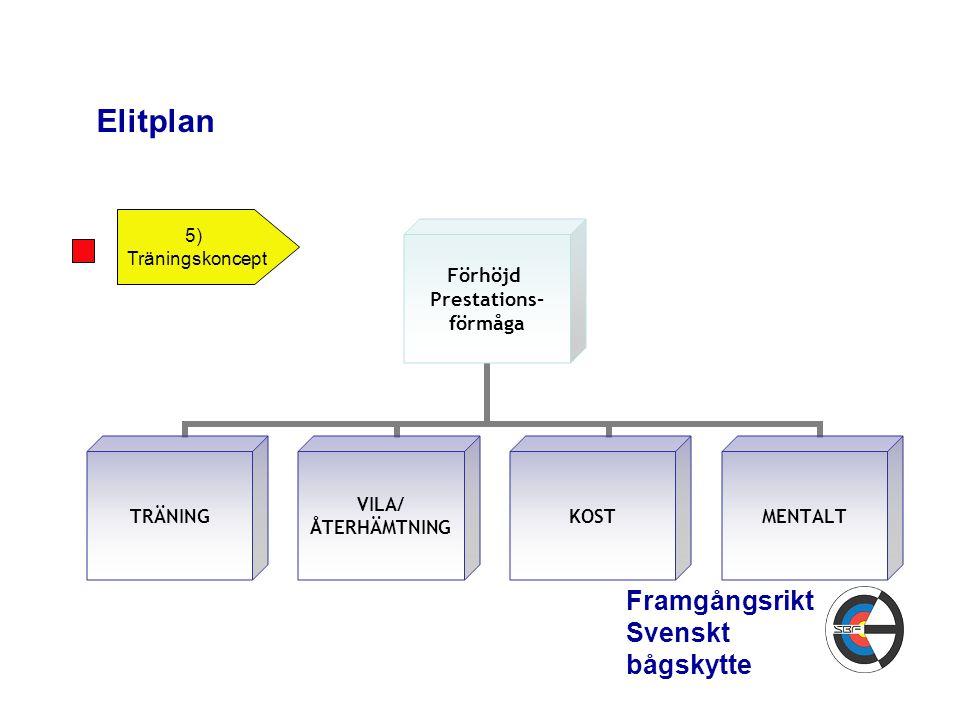 Elitplan Framgångsrikt Svenskt bågskytte 5) Träningskoncept Förhöjd Prestations- förmåga TRÄNING VILA/ ÅTERHÄMTNING KOSTMENTALT