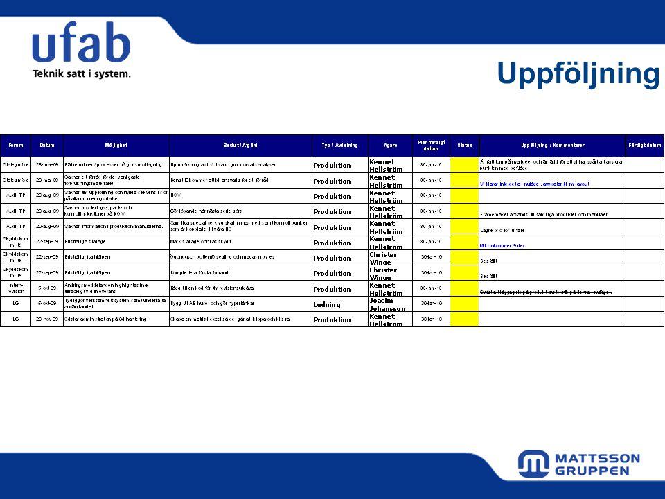 Kommunikation Årliga möten - Strategiskt HQ - Strategiskt UFAB - Budget UFAB - Skyddskommite - Ledningens genomgång Månadsmöte - Nyckeltal - Information - Ekonomi Veckomöten - Kvalitetsmöte - Kund möte - Ledningsgruppen - Projektmöte - Information - Avdelningsmöte - Daglig rond