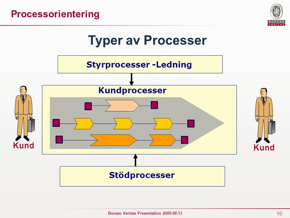 10 Bureau Veritas Presentation 2009-08-13 Kund Styrprocesser -Ledning Typer av Processer Stödprocesser Processorientering Kund Kundprocesser