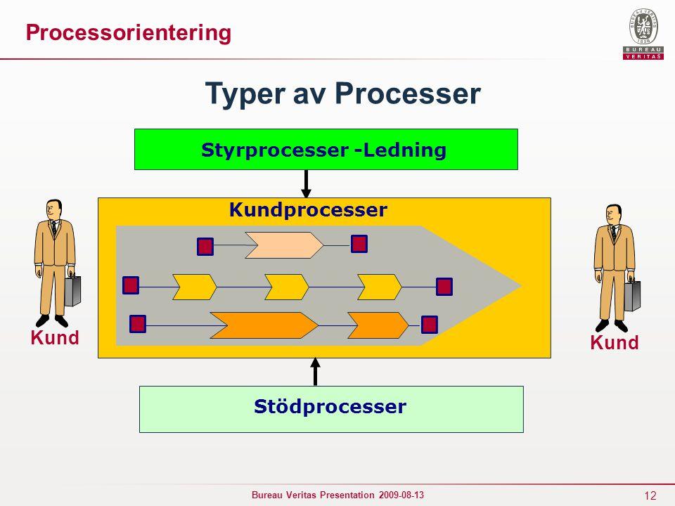 12 Bureau Veritas Presentation 2009-08-13 Kund Styrprocesser -Ledning Typer av Processer Stödprocesser Processorientering Kund Kundprocesser