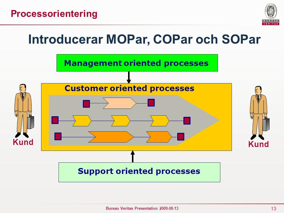 13 Bureau Veritas Presentation 2009-08-13 Kund Management oriented processes Introducerar MOPar, COPar och SOPar Support oriented processes Processorientering Kund Customer oriented processes