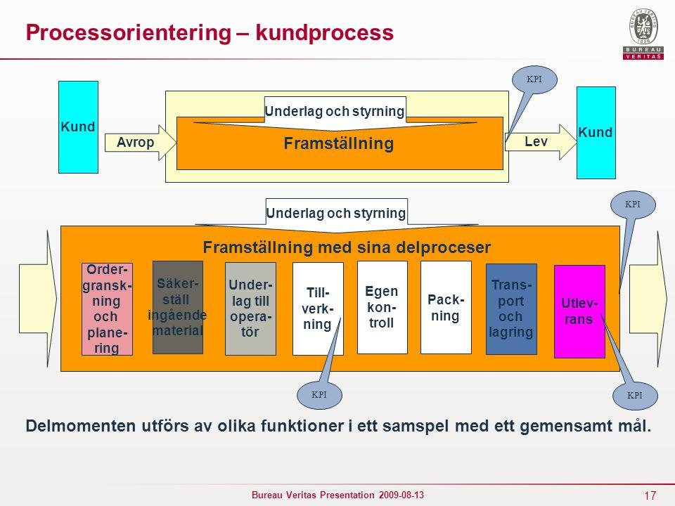 17 Bureau Veritas Presentation 2009-08-13 Processorientering – kundprocess Framställning Kund Avrop Lev Underlag och styrning KPI Framställning med si