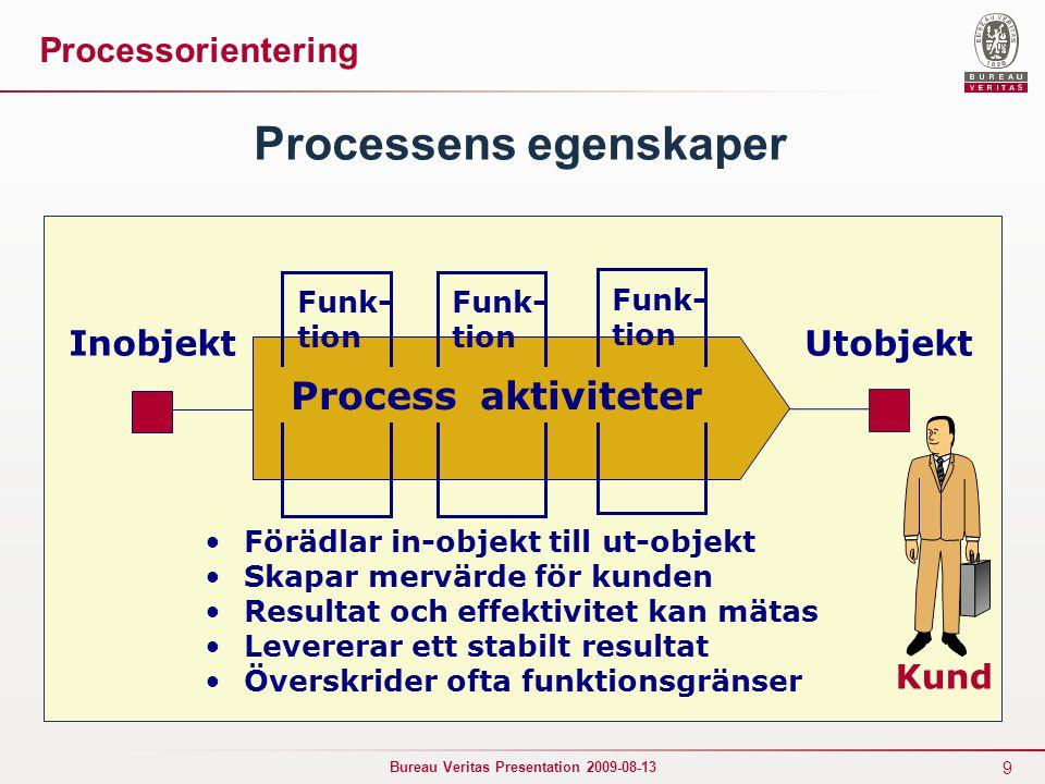 9 Bureau Veritas Presentation 2009-08-13 Processens egenskaper Funk- tion InobjektUtobjekt Kund Förädlar in-objekt till ut-objekt Skapar mervärde för kunden Resultat och effektivitet kan mätas Levererar ett stabilt resultat Överskrider ofta funktionsgränser Processorientering Funk- tion Funk- tion Process aktiviteter