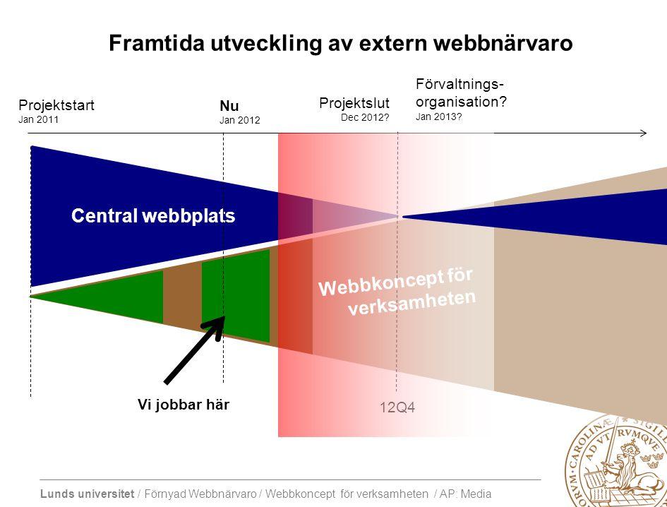 Lunds universitet / Förnyad Webbnärvaro / Webbkoncept för verksamheten / AP: Media Central webbplats Framtida utveckling av extern webbnärvaro Projektslut Dec 2012.