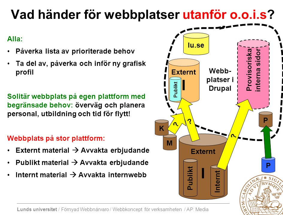 Lunds universitet / Förnyad Webbnärvaro / Webbkoncept för verksamheten / AP: Media Tema: Media (ljud och bild)Inför 16/1 Central frågeställning Att tänka påTänkta leverabler Hur arbetar vi med och hur prioriterar vi vilka grafiska och ljudmässiga möjligheter våra publicister behöver få tillgång till för att nå målgrupperna.