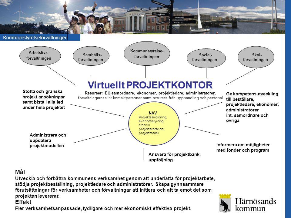 Kommunstyrelseförvaltningen Kommunstyrelse- förvaltningen Arbetslivs- förvaltningen Samhälls- förvaltningen Social- förvaltningen Virtuellt PROJEKTKON