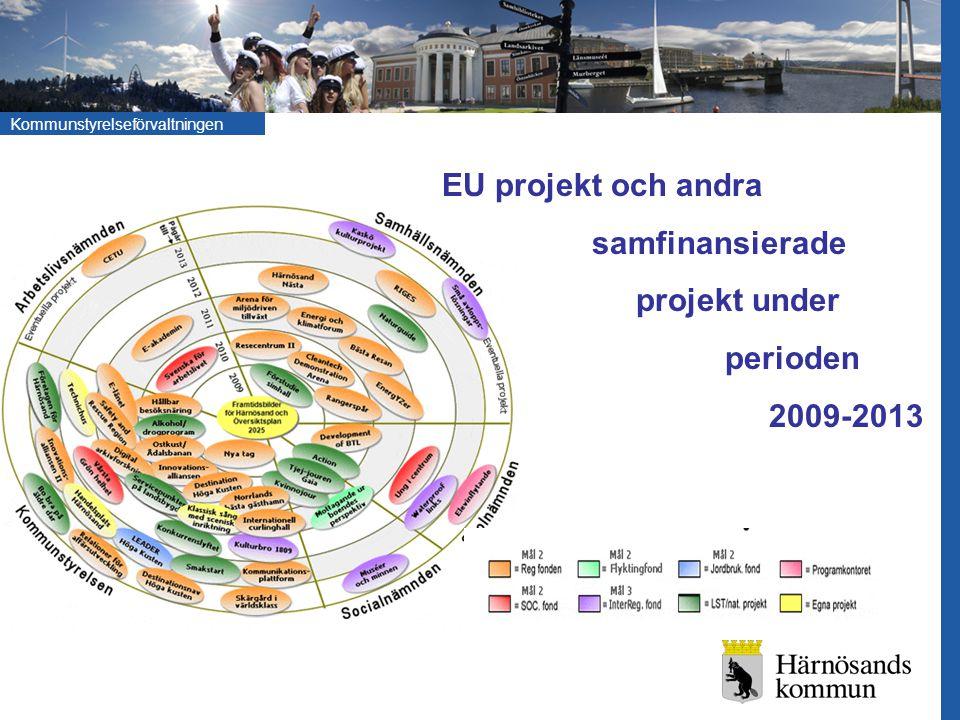 Kommunstyrelseförvaltningen Avstämning och projektens roll för utveckling kopplade mot politikens framtidsbilder Projekten medför: Investeringar t.ex.
