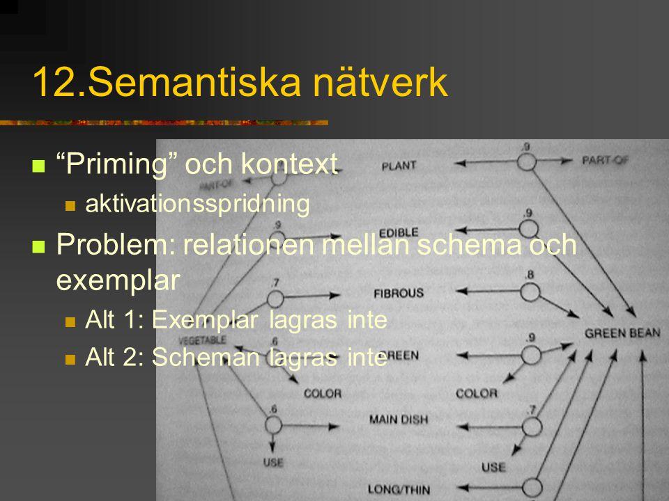 """12.Semantiska nätverk """"Priming"""" och kontext aktivationsspridning Problem: relationen mellan schema och exemplar Alt 1: Exemplar lagras inte Alt 2: Sch"""