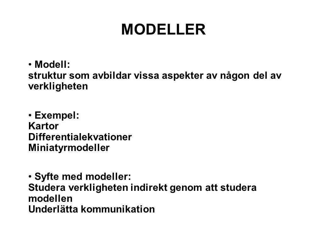 MODELLER Modell: struktur som avbildar vissa aspekter av någon del av verkligheten Exempel: Kartor Differentialekvationer Miniatyrmodeller Syfte med modeller: Studera verkligheten indirekt genom att studera modellen Underlätta kommunikation