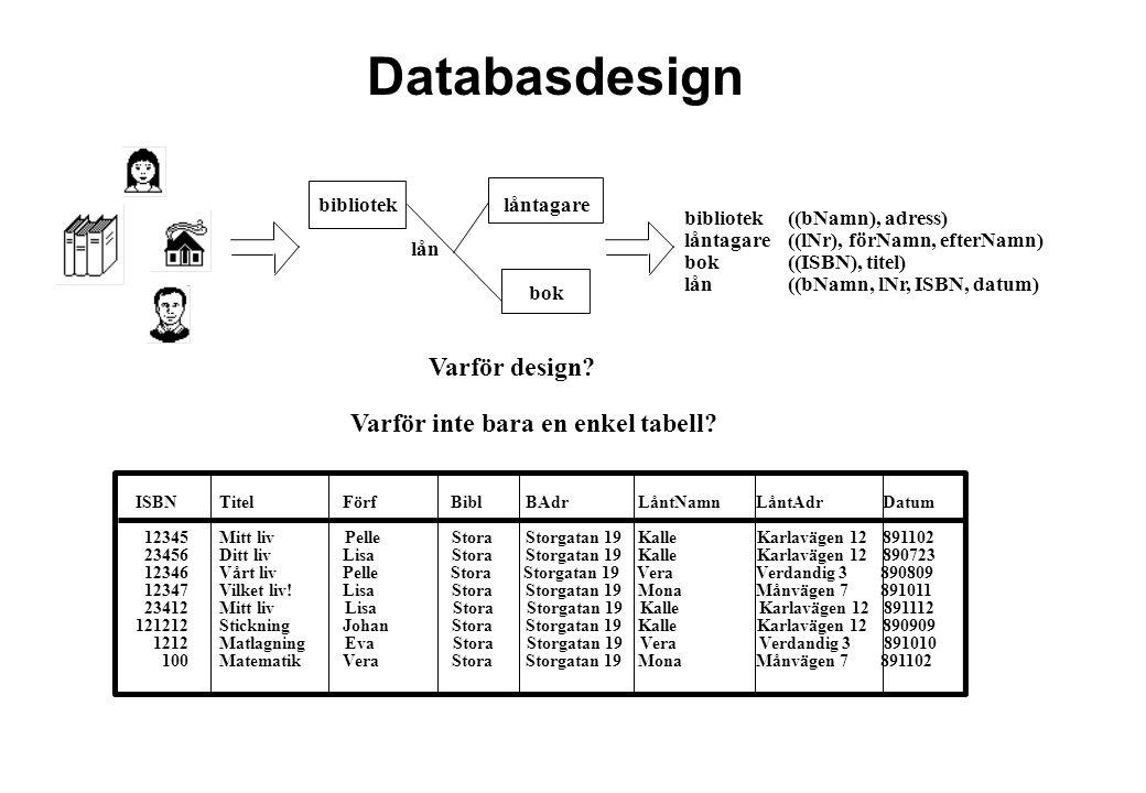 Varför design? Varför inte bara en enkel tabell? ISBNTitelFörfBiblBAdrLåntNamnLåntAdrDatum 12345Mitt livPelleStoraStorgatan 19KalleKarlavägen 12891102