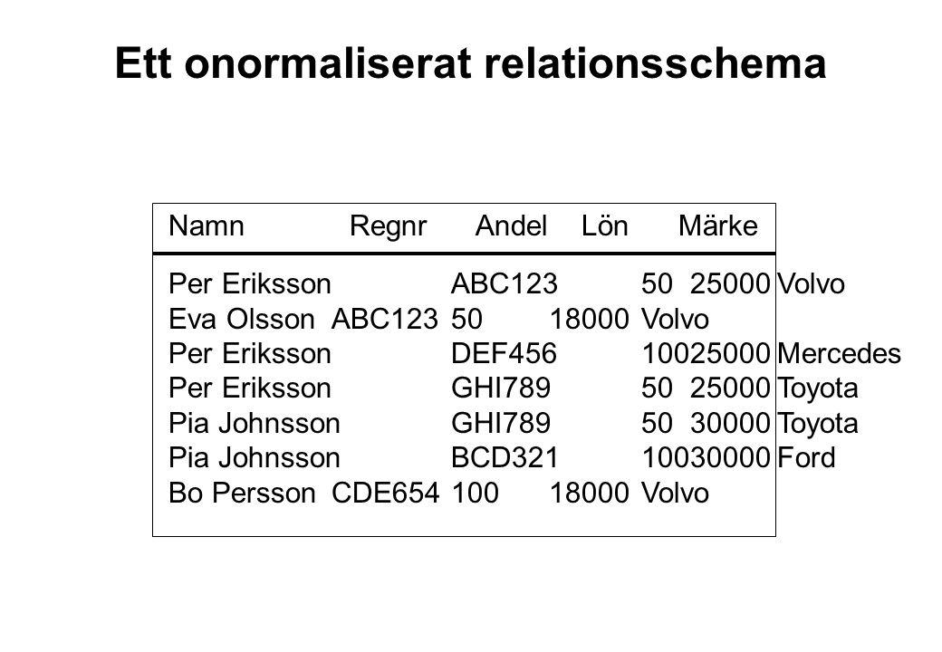 Ett onormaliserat relationsschema Namn Regnr Andel Lön Märke Per ErikssonABC1235025000Volvo Eva Olsson ABC1235018000Volvo Per ErikssonDEF45610025000Me