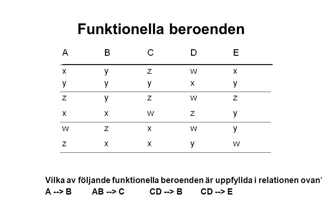 Funktionella beroenden Vilka av följande funktionella beroenden är uppfyllda i relationen ovan? A --> B AB --> C CD --> B CD --> E