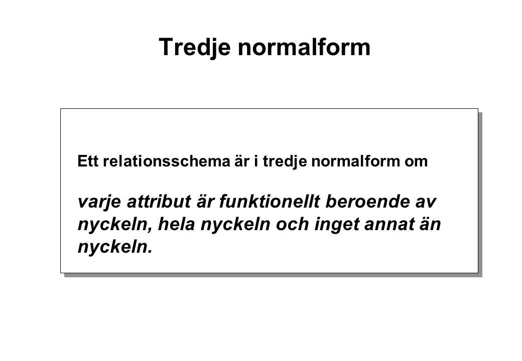 Tredje normalform Ett relationsschema är i tredje normalform om varje attribut är funktionellt beroende av nyckeln, hela nyckeln och inget annat än nyckeln.