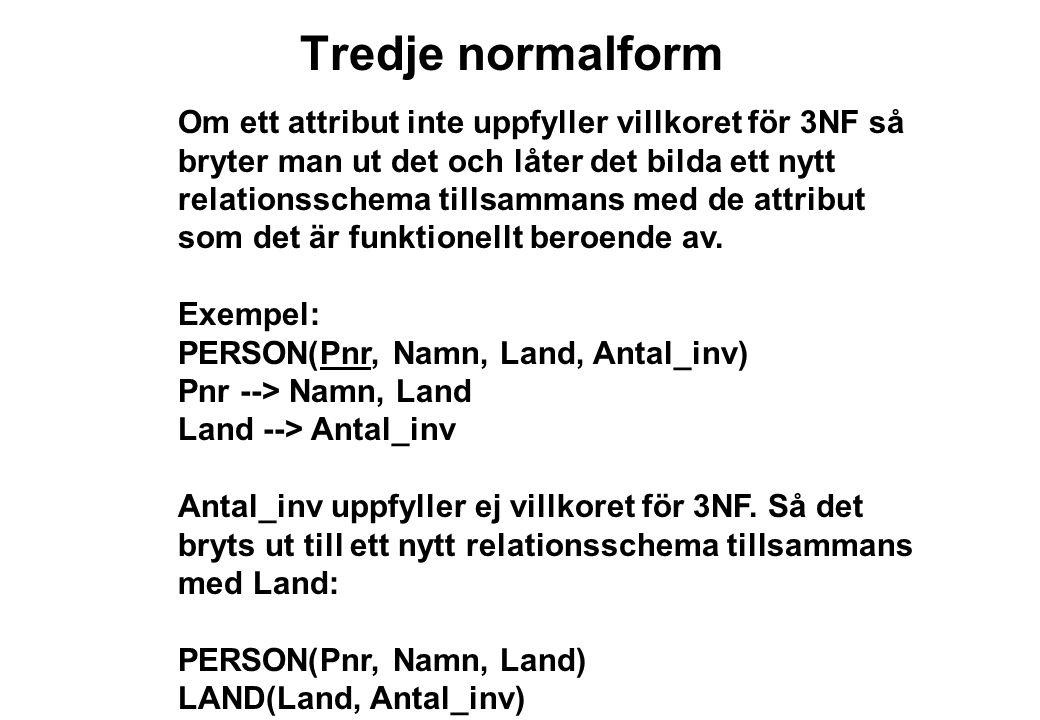 Tredje normalform Om ett attribut inte uppfyller villkoret för 3NF så bryter man ut det och låter det bilda ett nytt relationsschema tillsammans med de attribut som det är funktionellt beroende av.