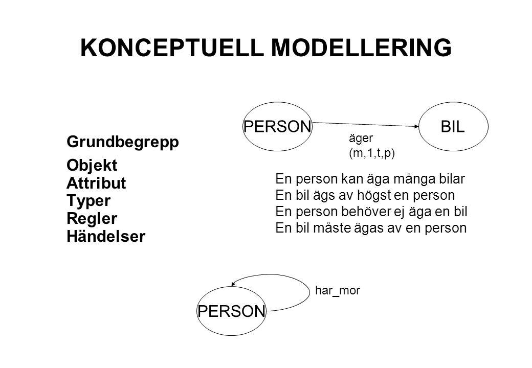 KONCEPTUELL MODELLERING Grundbegrepp Objekt Attribut Typer Regler Händelser PERSONBIL äger (m,1,t,p) En person kan äga många bilar En bil ägs av högst