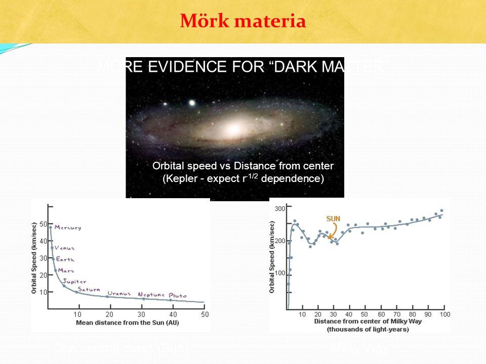 "Mörk materia MORE EVIDENCE FOR ""DARK MATTER"" One central mass (Sun) Orbital speed vs Distance from center (Kepler - expect r -1/2 dependence) Milky Wa"