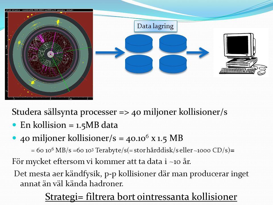 Studera sällsynta processer => 40 miljoner kollisioner/s En kollision = 1.5MB data 40 miljoner kollisioner/s = 40.10 6 x 1.5 MB = 60 10 6 MB/s =60 10