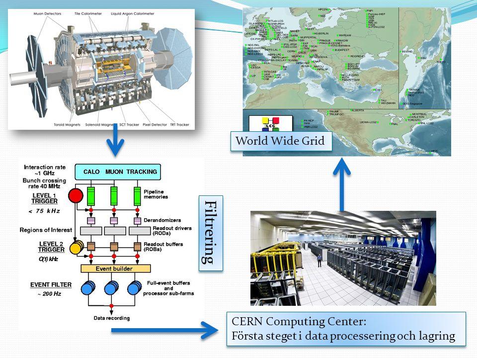 CERN Computing Center: Första steget i data processering och lagring CERN Computing Center: Första steget i data processering och lagring World Wide G