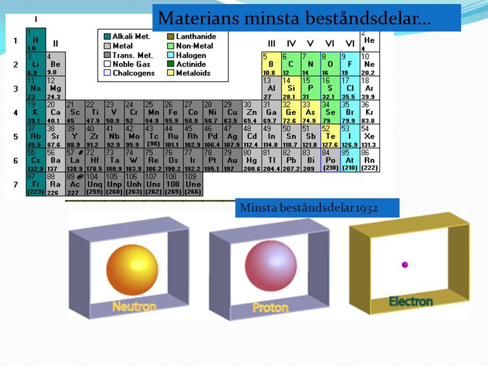 Minsta beståndsdelar 1932 Materians minsta beståndsdelar...