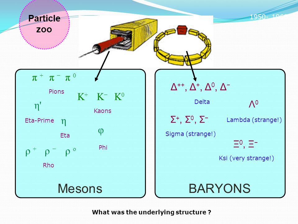 Particle zoo 1950- 1968 BARYONS Δ ++, Δ +, Δ 0, Δ − Delta Λ 0 Lambda (strange!) Σ +, Σ 0, Σ − Sigma (strange!) Ξ 0, Ξ − Ksi (very strange!) Mesons π +