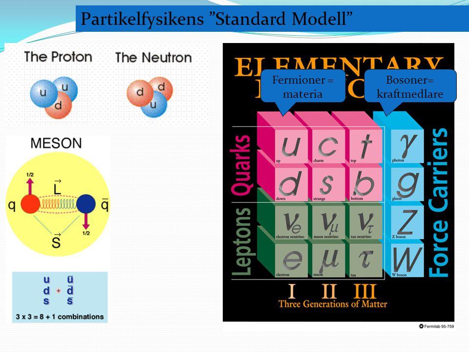 """1950- 1968 Partikelfysikens """"Standard Modell"""" Bosoner= kraftmedlare Fermioner = materia"""