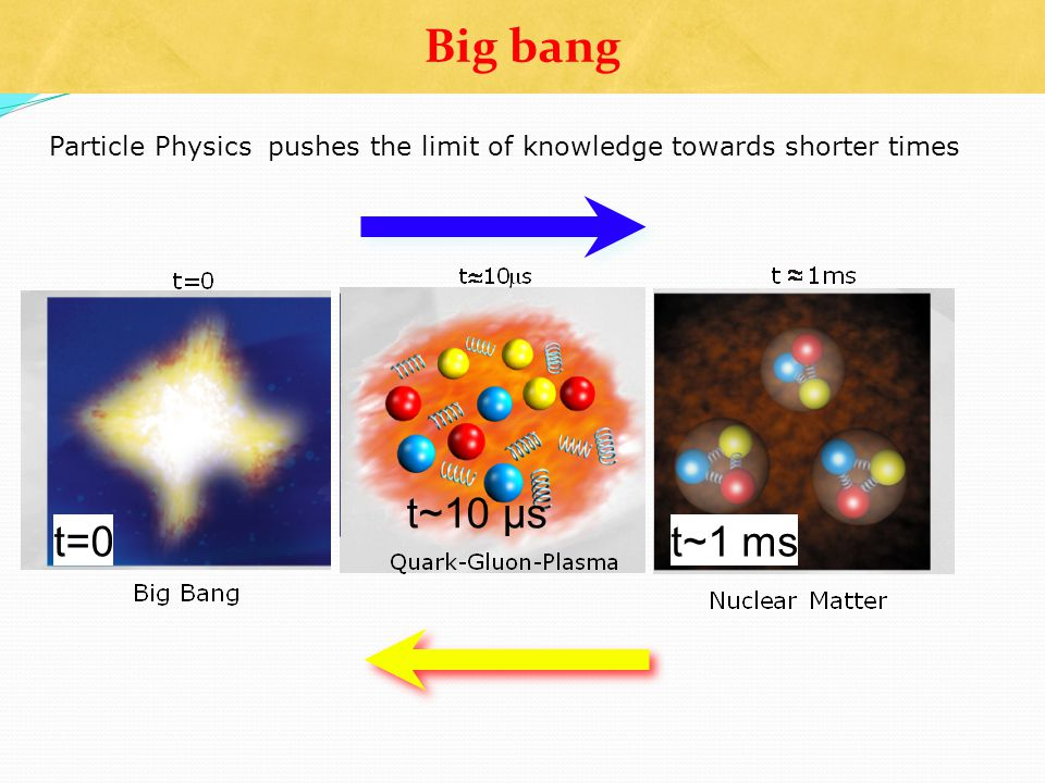 Big bang Particle Physics pushes the limit of knowledge towards shorter times t=0 t~10 µs t~1 ms