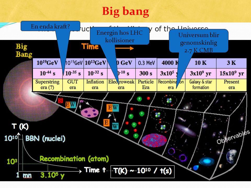 The reconstruction of the History of the Universe Universum blir genomskinlig 2.7 K CMB Energin hos LHC kollisioner En enda kraft? Big bang