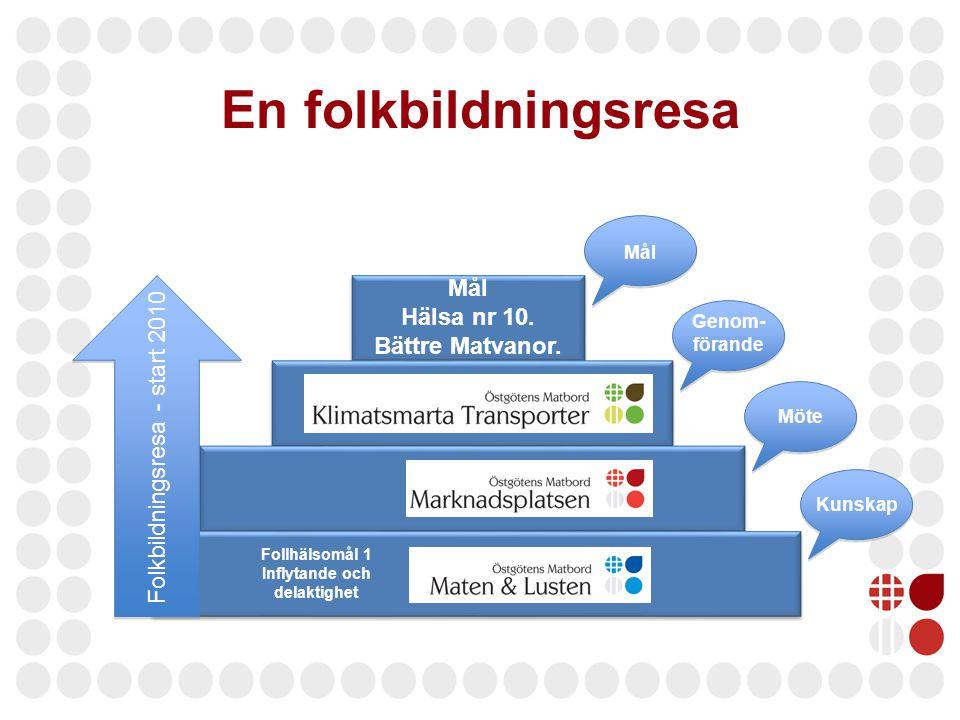 En folkbildningsresa Mål Hälsa nr 10. Bättre Matvanor. Kunskap Möte Genom- förande Mål Folkbildningsresa - start 2010 Follhälsomål 1 Inflytande och de