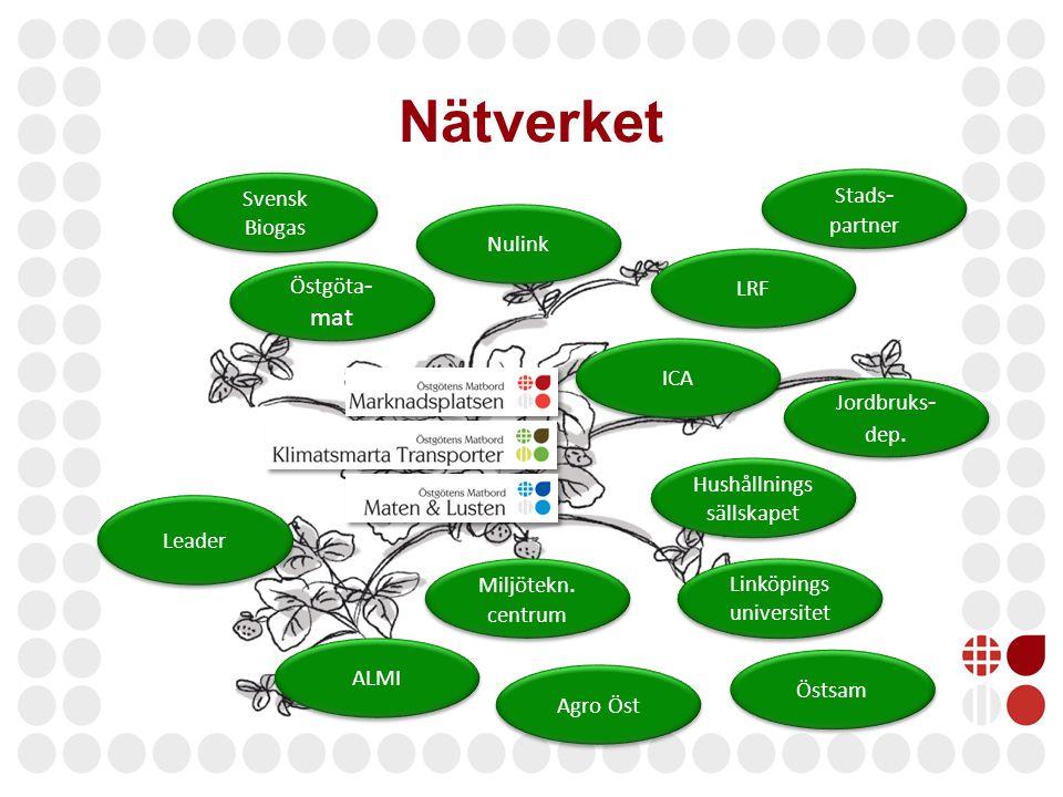 Nätverket Svensk Biogas Östgöta - mat Nulink Leader Agro Öst LRF Stads - partner Jordbruks - dep. Östsam Miljötekn. centrum ICA ALMI Hushållnings säll