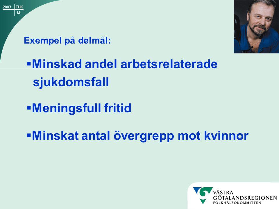 14 FHK2003 Exempel på delmål:  Minskad andel arbetsrelaterade sjukdomsfall  Meningsfull fritid  Minskat antal övergrepp mot kvinnor