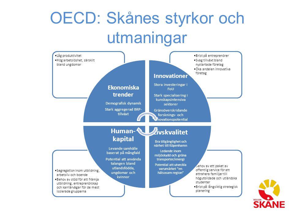 OECD: Skånes styrkor och utmaningar Behov av ett paket av offentlig service för att attrahera familjer till högutbildade och utländska studenter Brist på långsiktig strategisk planering Segregation inom utbildning, arbetsliv och boende Behov av stöd för att främja utbildning, entreprenörskap och karriärvägar för de mest isolerade grupperna Brist på entreprenörer Svag tillväxt bland nystartade företag Öka andelen innovativa företag Låg produktivitet Hög arbetslöshet, särskilt bland ungdomar Ekonomiska trender Demografisk dynamik Stark aggregerad BRP- tillväxt Innovationer Stora investeringar i FoU Stark specialisering i kunskapsintensiva sektorer Gränsöverskridande forsknings- och innovationspotential Livskvalitet Bra tillgänglighet och närhet till Köpenhamn Ledande inom miljöskydd och gröna transporter/energi Potential att utveckla varumärket en hälsosam region Human- kapital Levande samhälle baserat på mångfald Potential att använda talangen bland utlandsfödda, ungdomar och kvinnor
