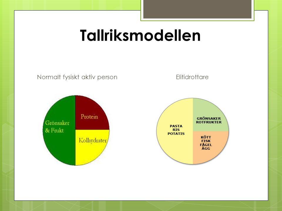Tallriksmodellen Normalt fysiskt aktiv personElitidrottare